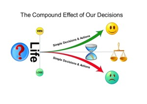 The Compound effect of our decisions